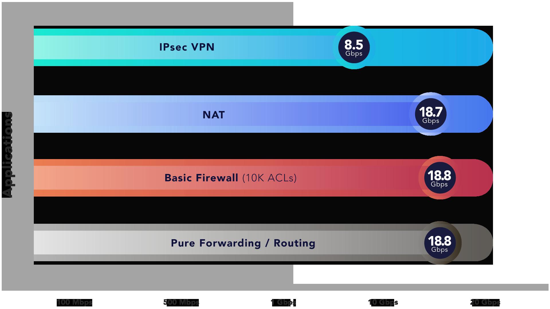 pfSense-Plus-Performance-Chart
