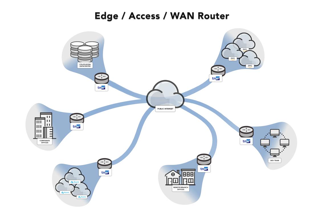 Topology Edge_Access_WAN Router
