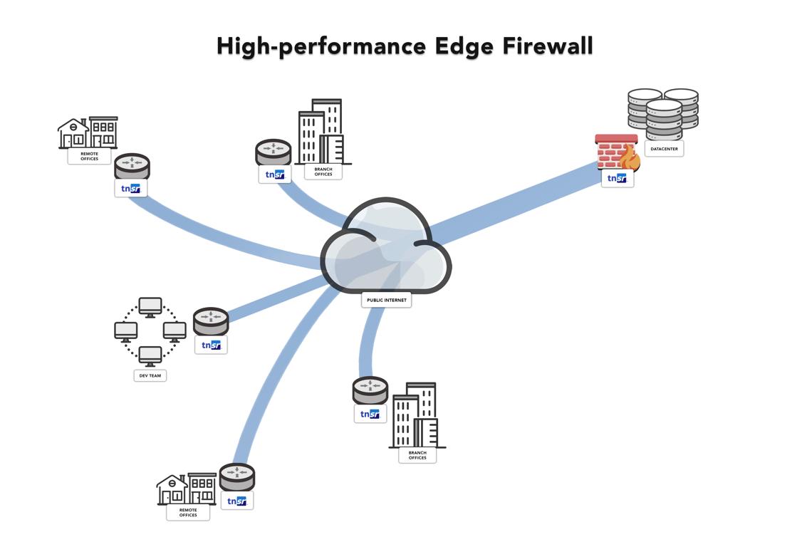 High-performance Edge Firewal