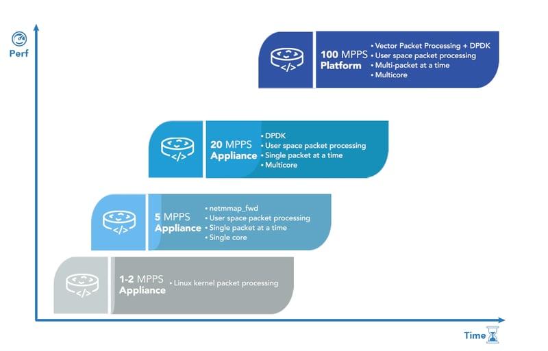 Packet Processing Progression slide