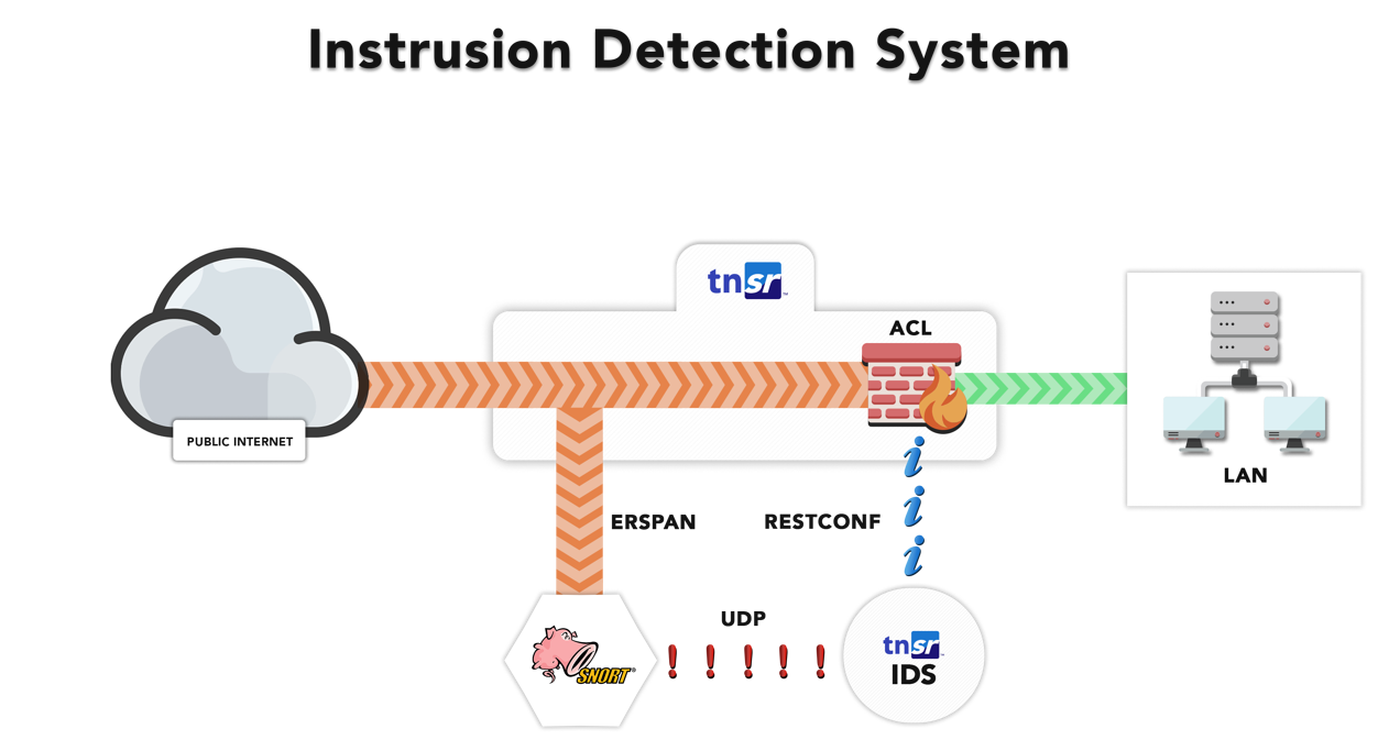 IDS map
