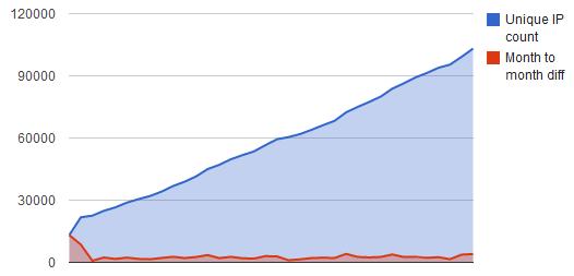 pfSense exceeds 100,000 known live installs