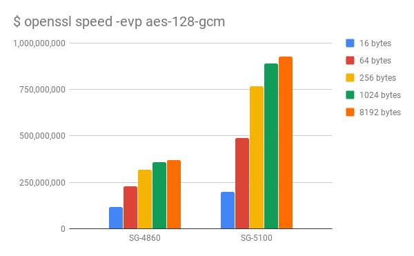 SG-4860-SG-5100-Comparison-aes128