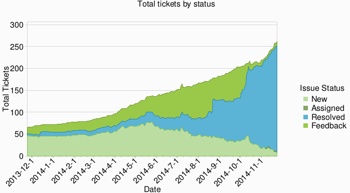 Past year - total tickets by status