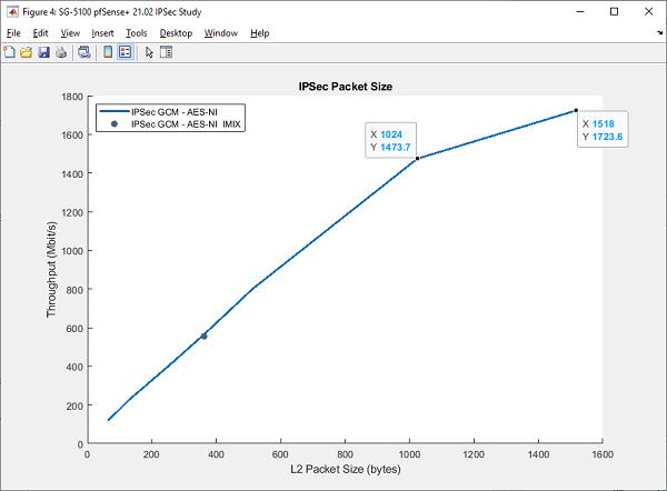 IPSec Packet Size