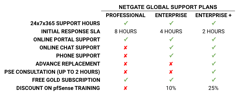 Announcing Netgate Global Support!