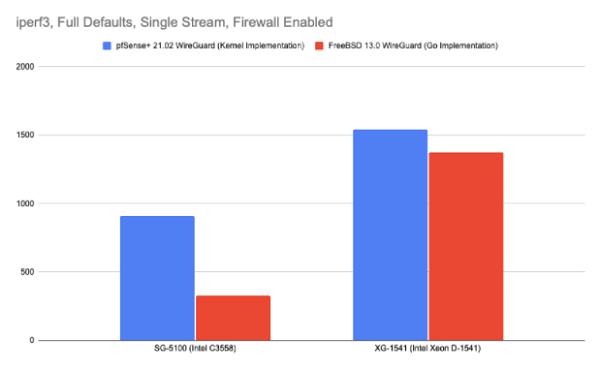 WireGuard in pfSense 2.5 Performance