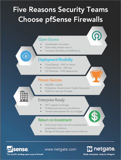 Front page preview of 5 Reasons Security Teams Choose pfSense Plus Firewalls Solution Brief