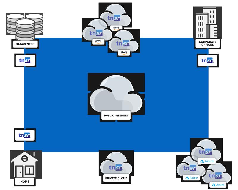 TNSR-Deployment-Diagram