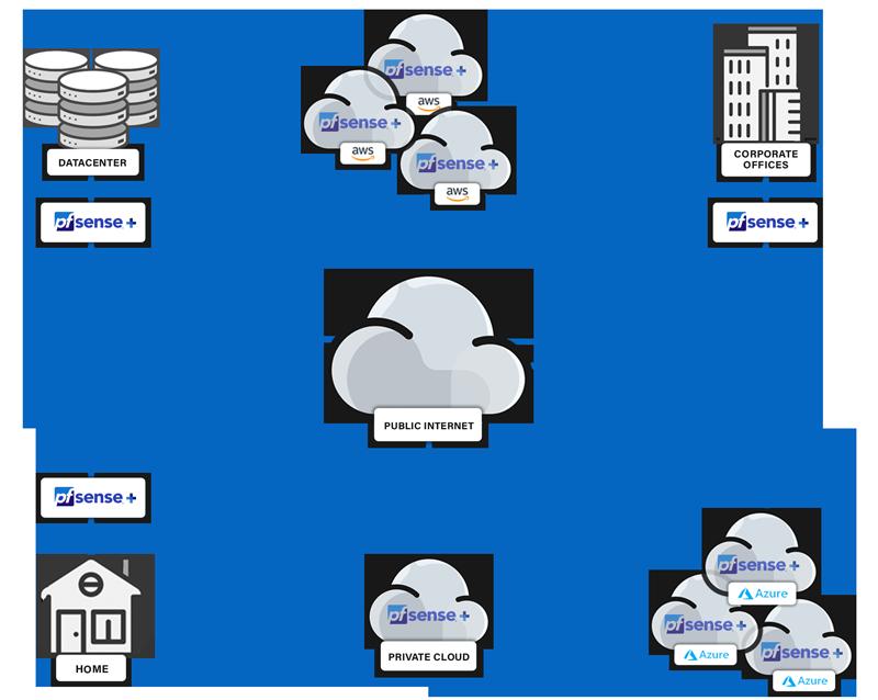 pfSense-Plus-Deployment-Diagram
