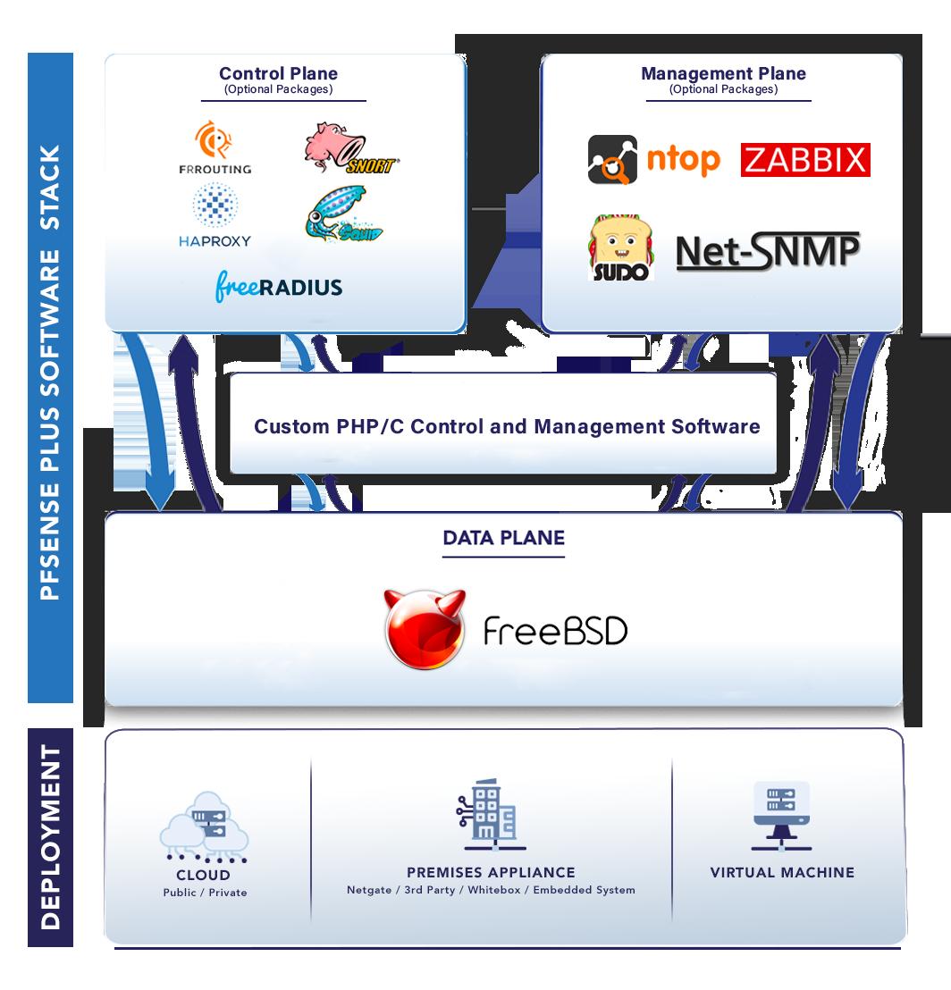 pfSense-Plus-Software-Stack-Deployment